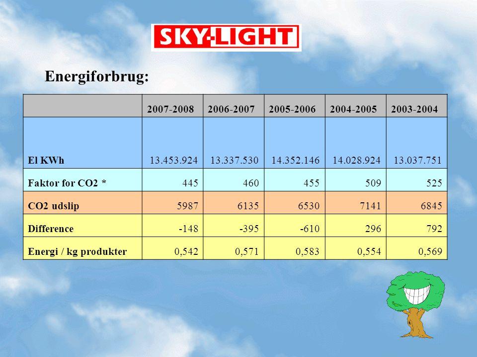 Energiforbrug: 2007-2008. 2006-2007. 2005-2006. 2004-2005. 2003-2004. El KWh. 13.453.924. 13.337.530.