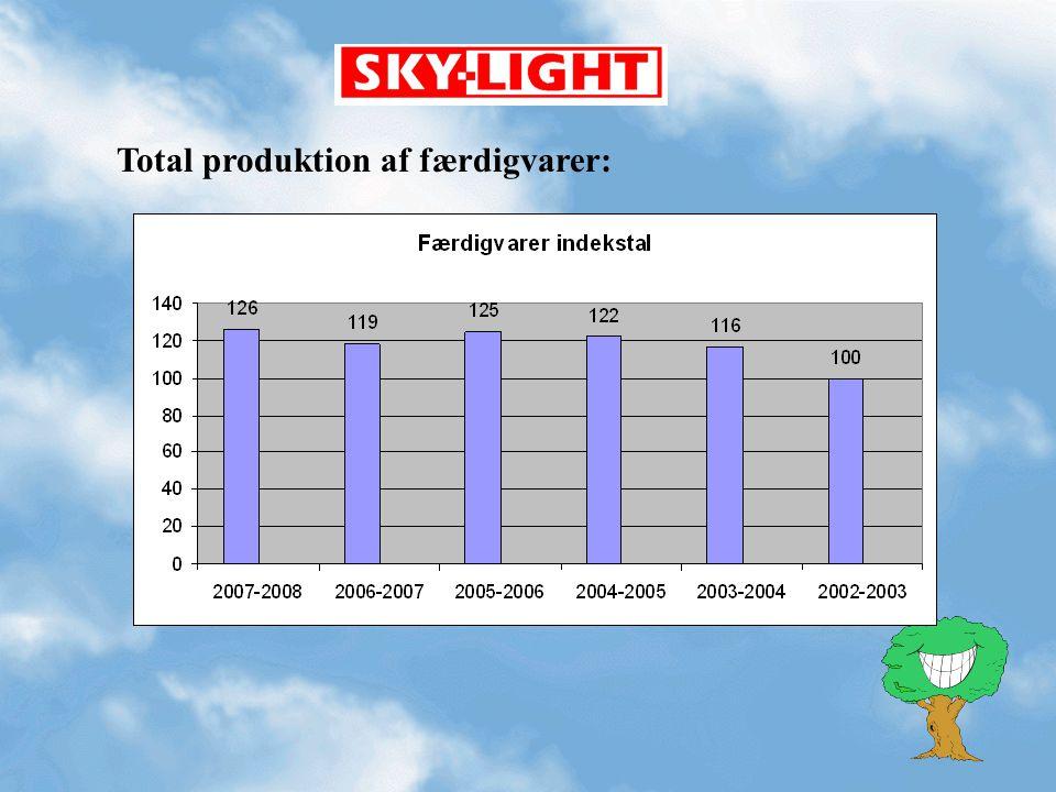 Total produktion af færdigvarer: