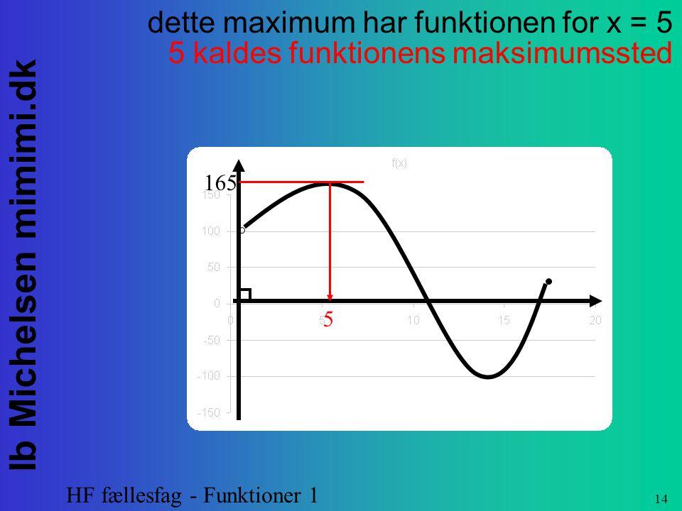 dette maximum har funktionen for x = 5 5 kaldes funktionens maksimumssted
