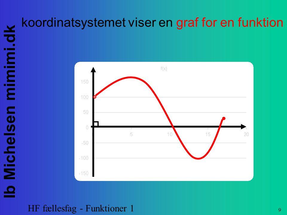 koordinatsystemet viser en graf for en funktion