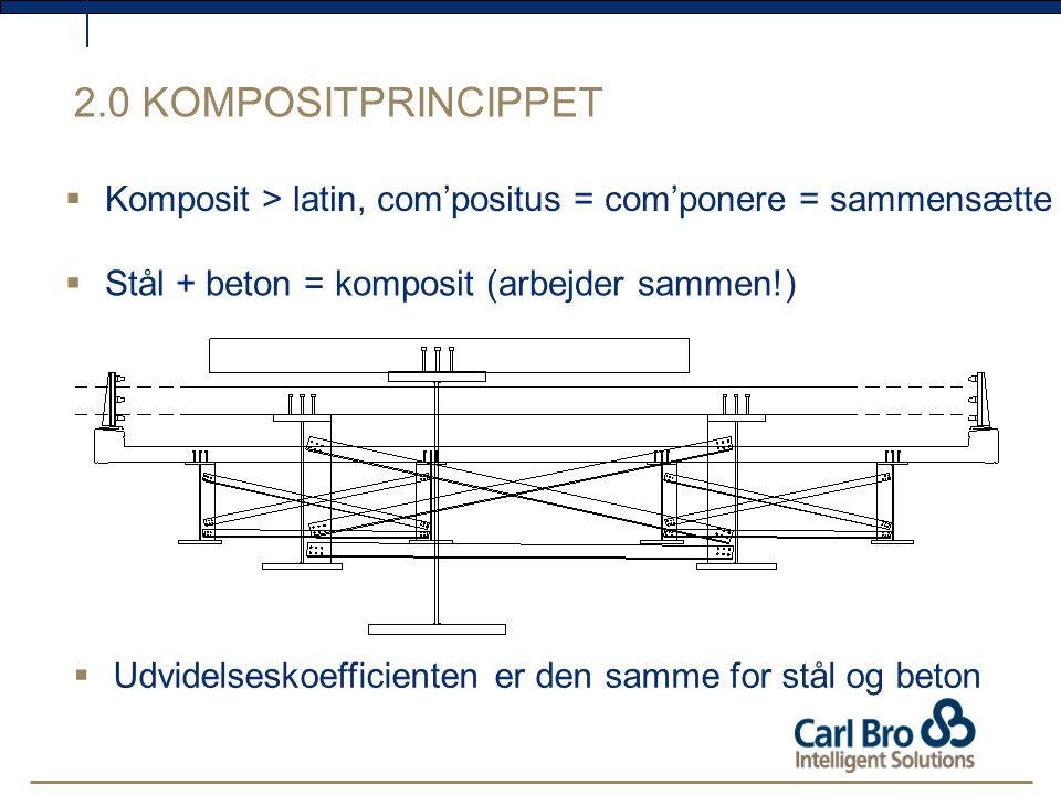 2.0 KOMPOSITPRINCIPPET Komposit > latin, com'positus = com'ponere = sammensætte. Stål + beton = komposit (arbejder sammen!)