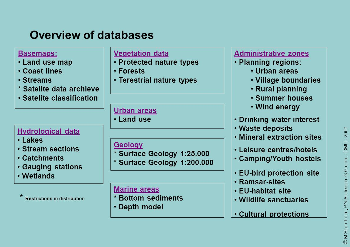 Overview of databases Restrictions in distribution Basemaps: