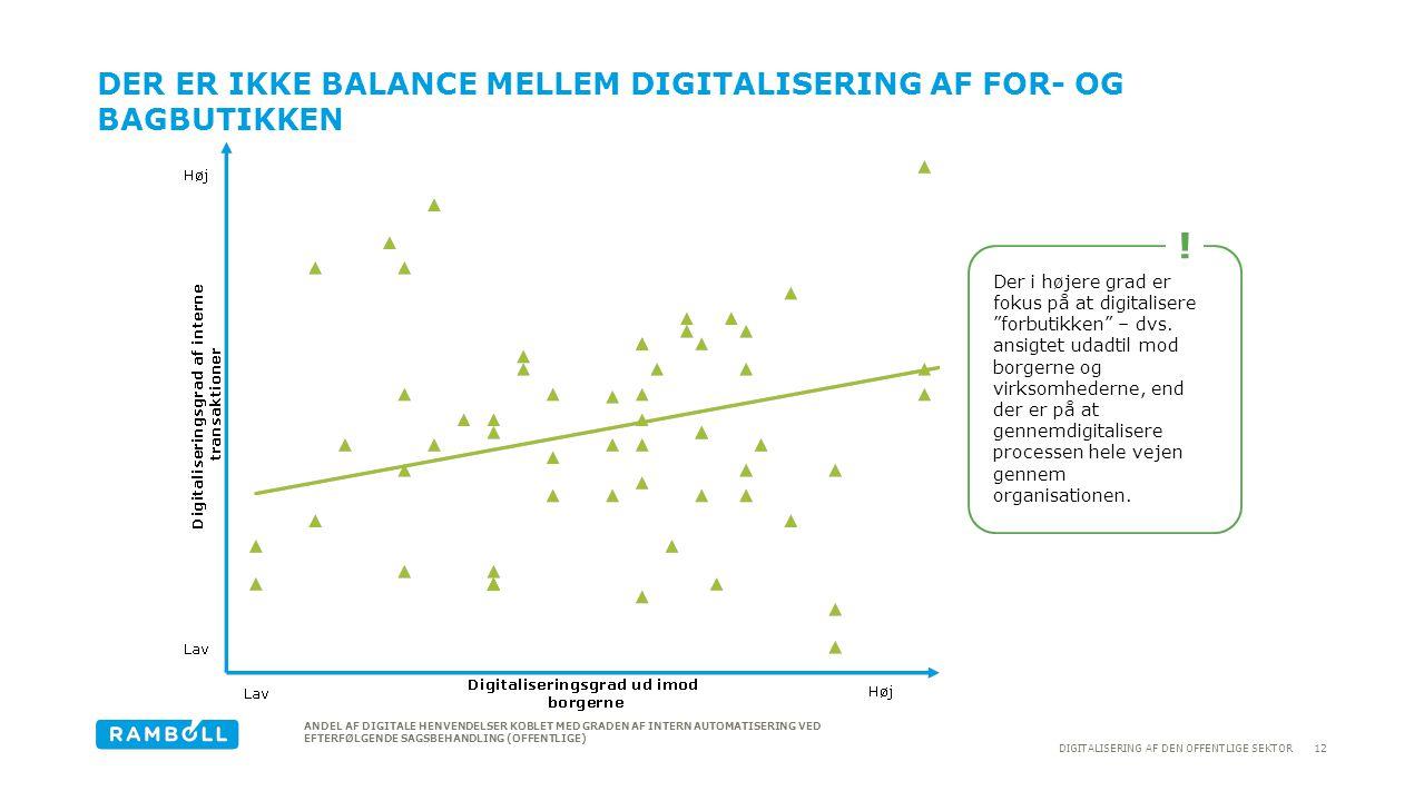 Der er ikke balance mellem digitalisering af for- og bagbutikken