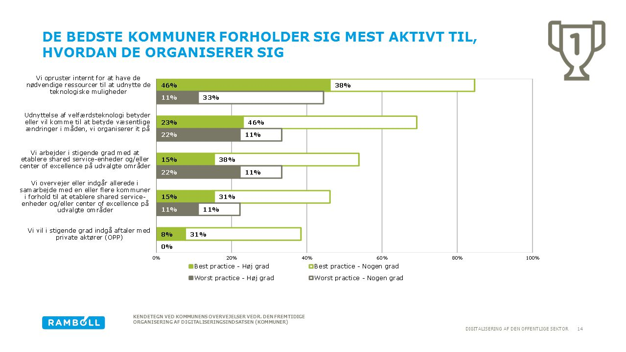 De bedste kommuner forholder sig mest aktivt til, hvordan de organiserer sig