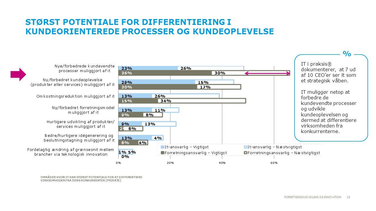 Størst potentiale for differentiering I kundeorienterede processer og kundeoplevelse