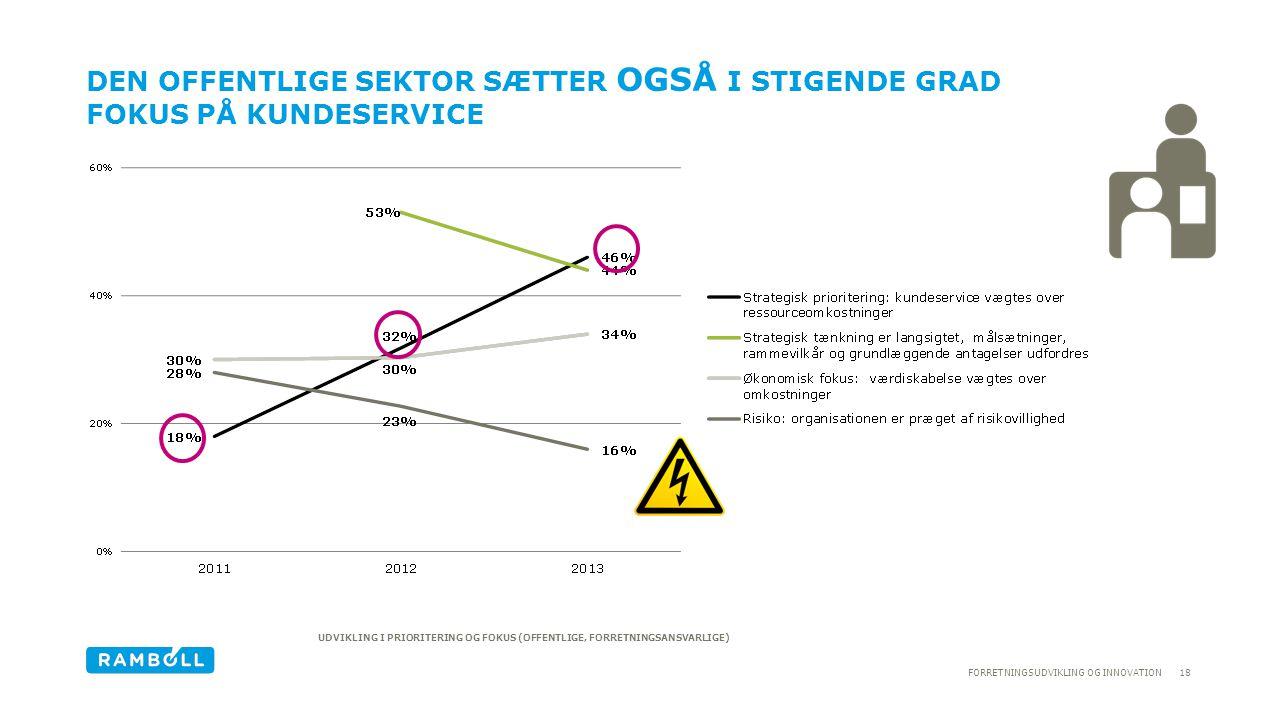 Den offentlige sektor sætter OGSÅ I stigende grad fokus på kundeservice