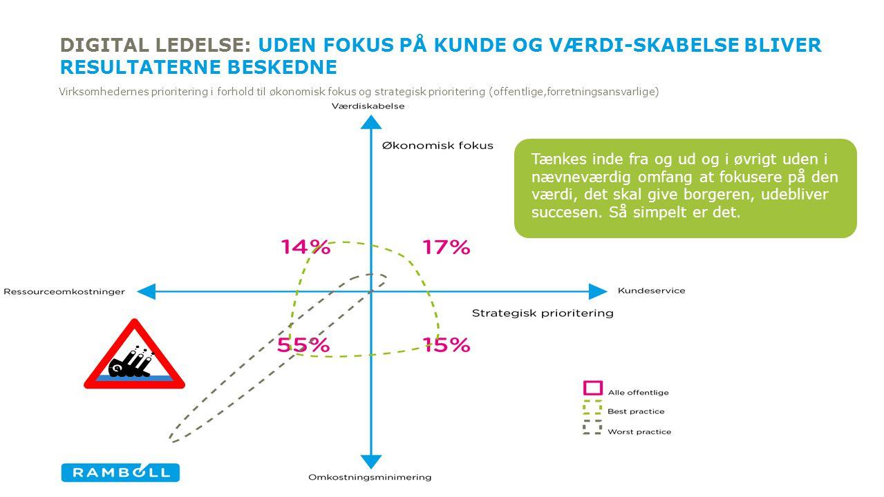 DIGITAL LEDELSE: Uden fokus på kunde og værdi-skabelse bliver resultaterne beskedne