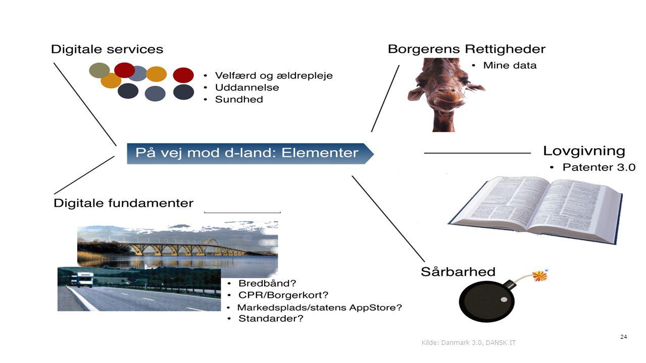 Kilde: Danmark 3.0, DANSK IT