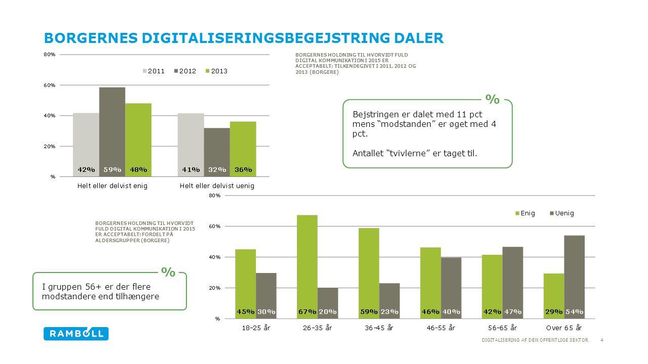 Borgernes digitaliseringsbegejstring daler