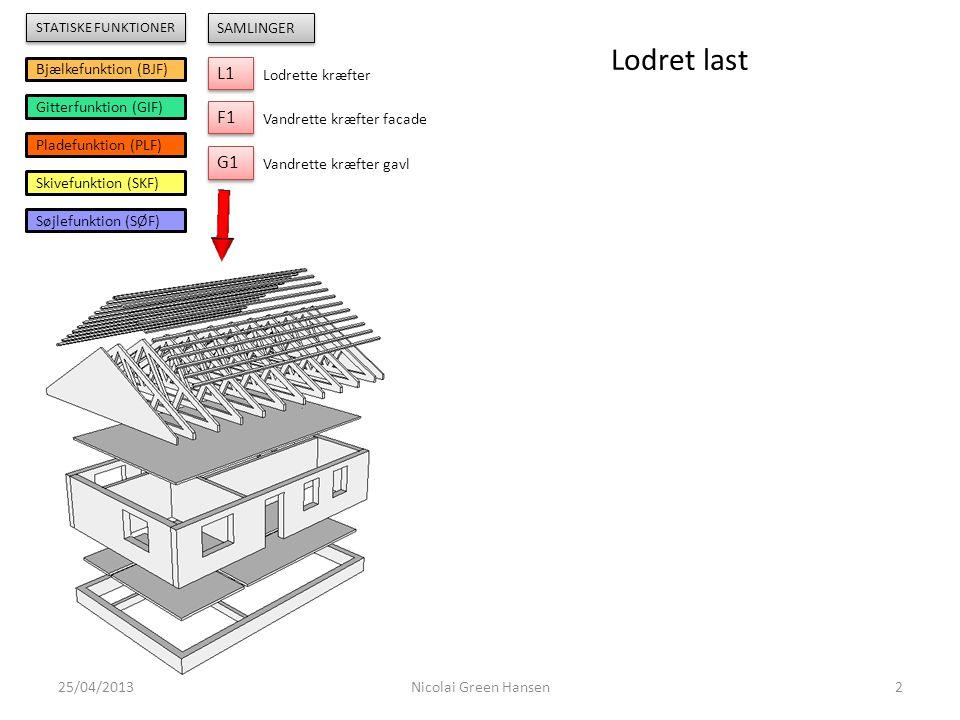 Lodret last L1 F1 G1 Bjælkefunktion (BJF) Gitterfunktion (GIF)