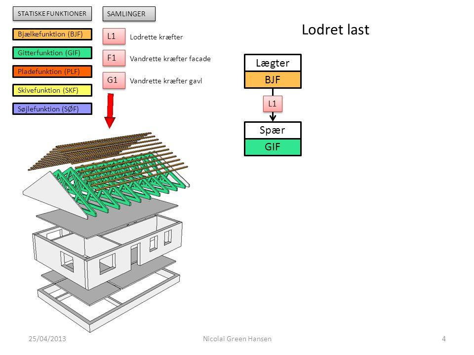 Lodret last Lægter BJF Spær GIF L1 F1 G1 L1 Bjælkefunktion (BJF)