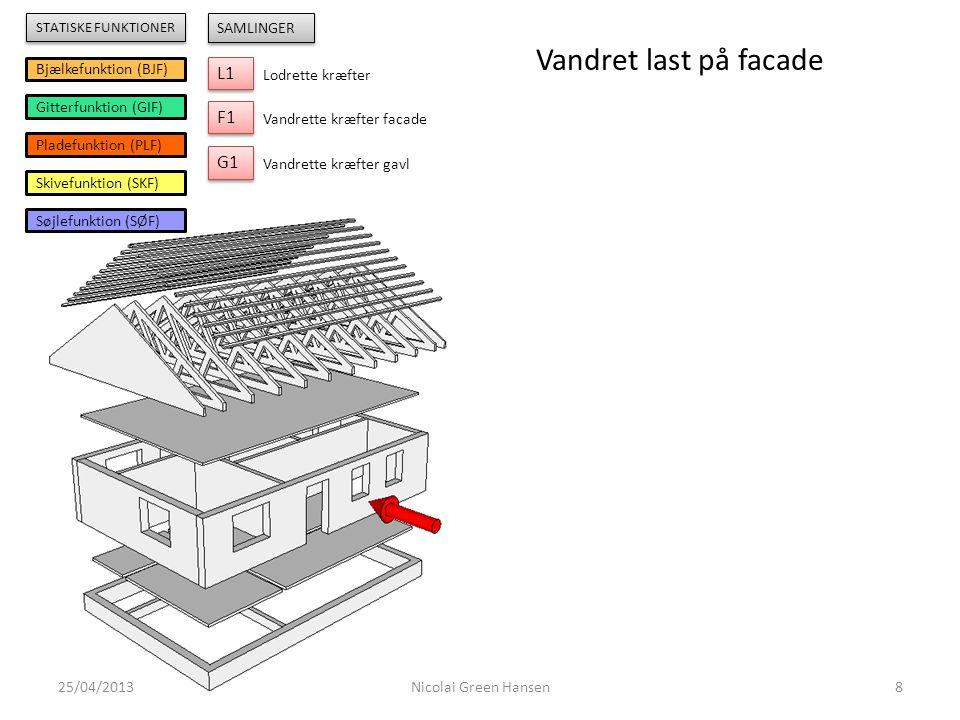 Vandret last på facade L1 F1 G1 Bjælkefunktion (BJF)