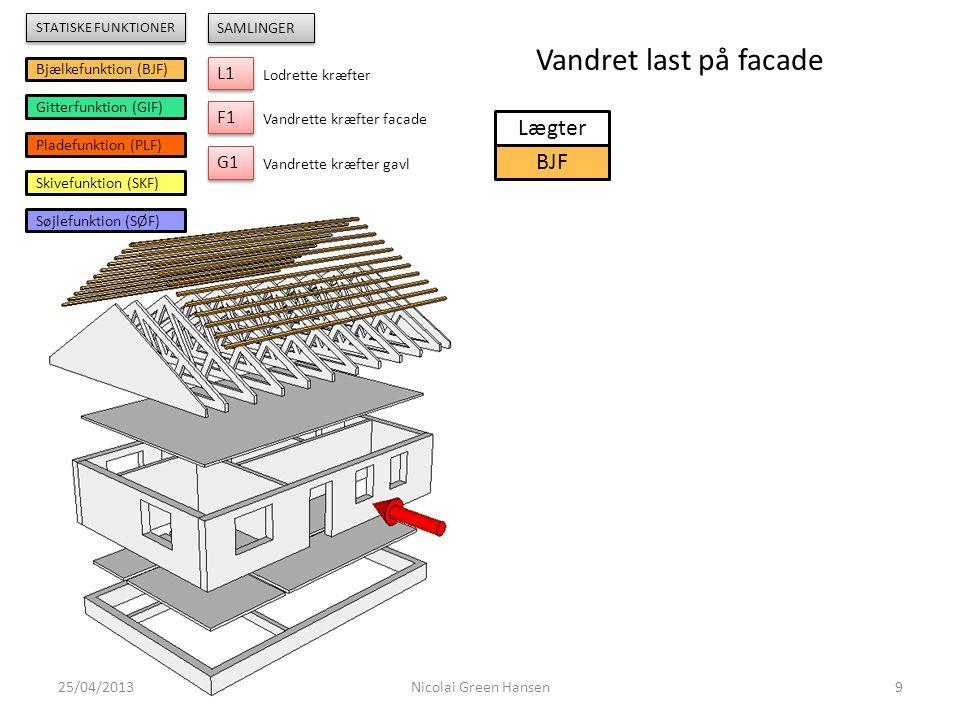 Vandret last på facade Lægter BJF L1 F1 G1 Bjælkefunktion (BJF)