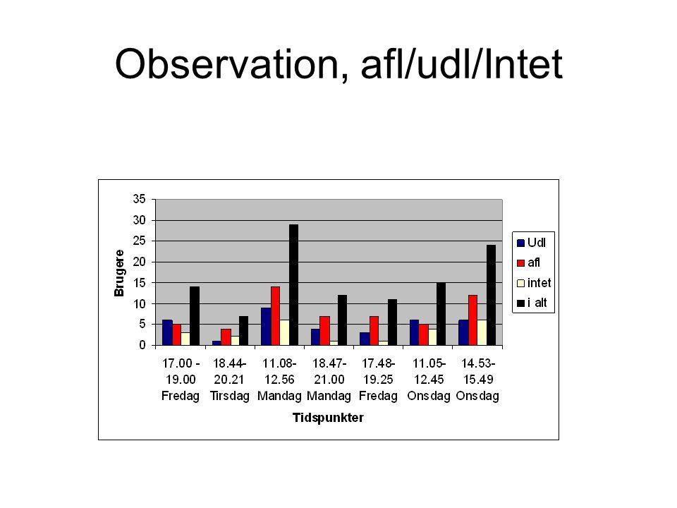 Observation, afl/udl/Intet