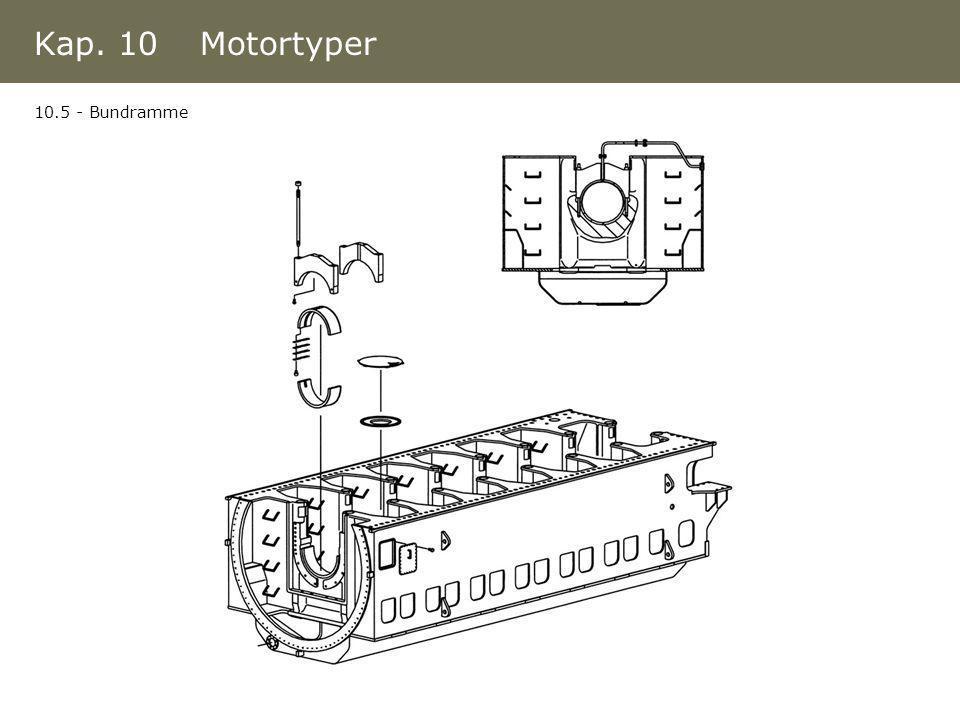Kap. 10 Motortyper 10.5 - Bundramme