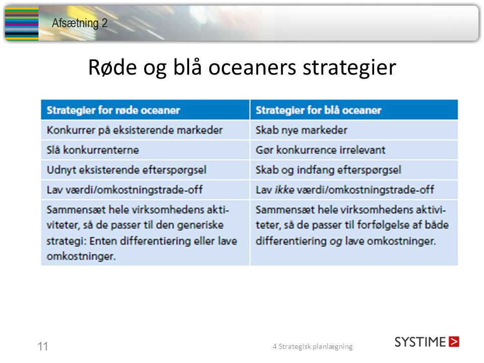 Røde og blå oceaners strategier