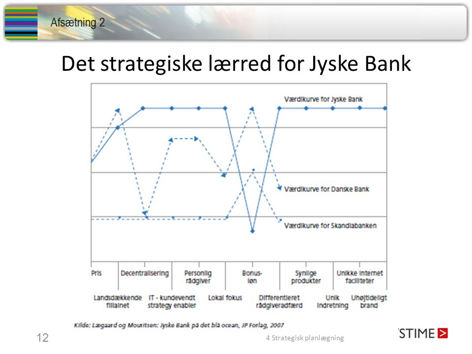 Det strategiske lærred for Jyske Bank