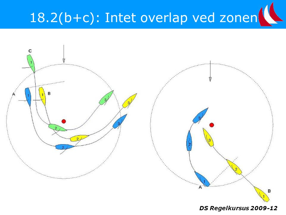 18.2(b+c): Intet overlap ved zonen