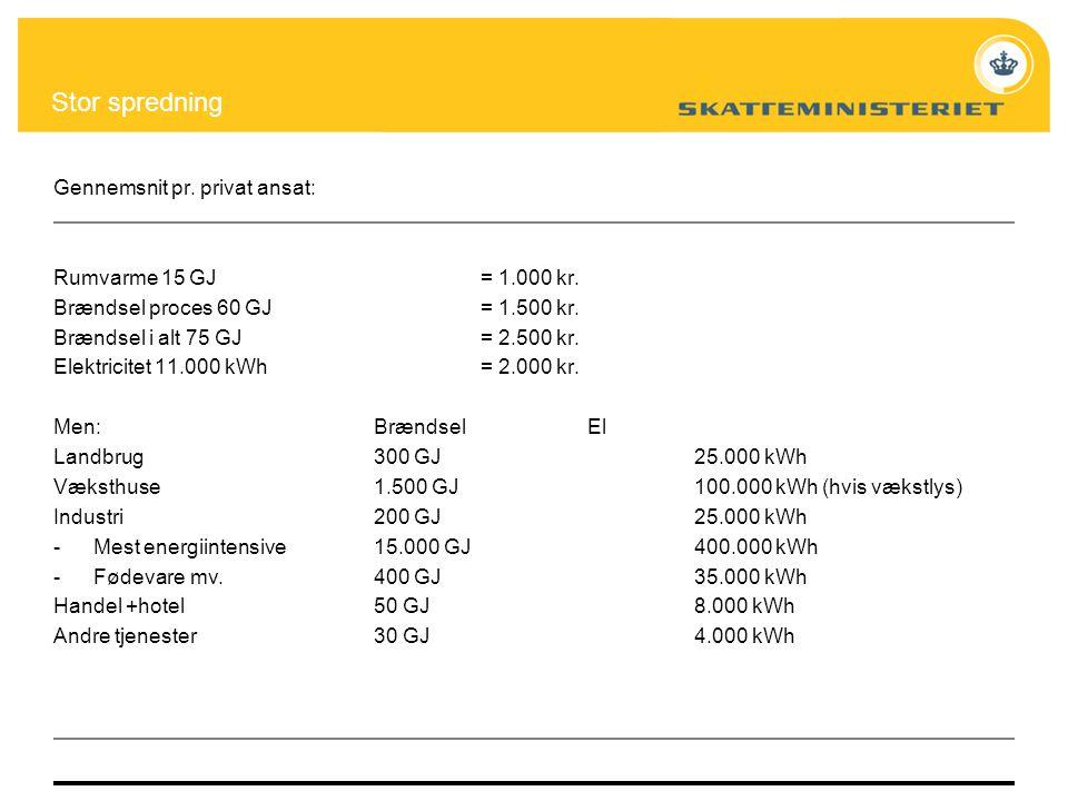 Stor spredning Gennemsnit pr. privat ansat: Rumvarme 15 GJ = 1.000 kr.