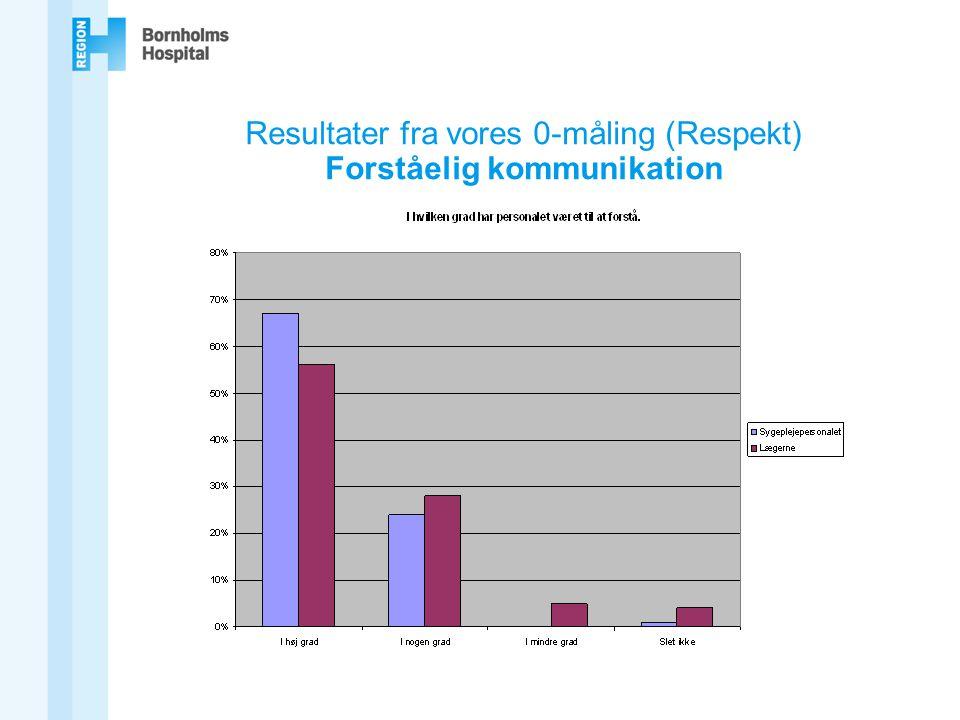 Resultater fra vores 0-måling (Respekt) Forståelig kommunikation