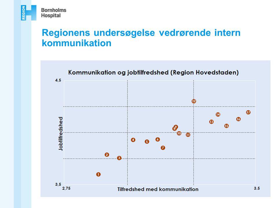 Regionens undersøgelse vedrørende intern kommunikation