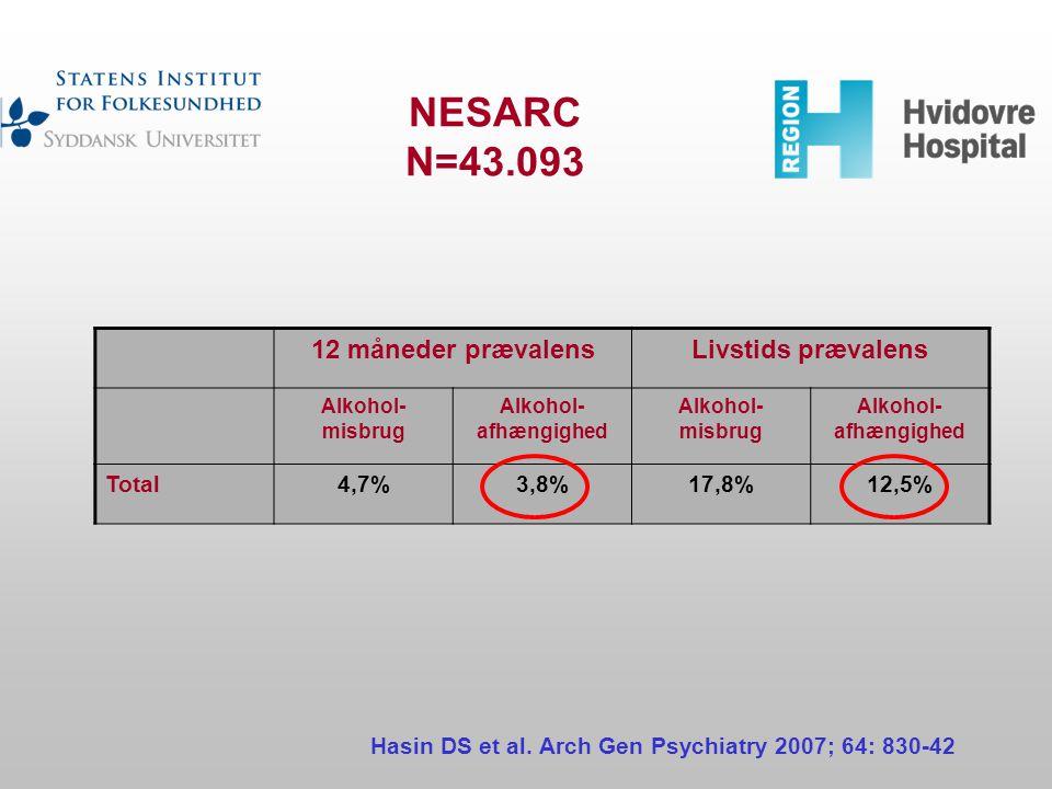 NESARC N=43.093 12 måneder prævalens Livstids prævalens Total 4,7%