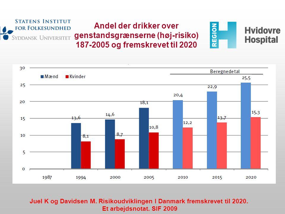 Andel der drikker over genstandsgrænserne (høj-risiko) 187-2005 og fremskrevet til 2020