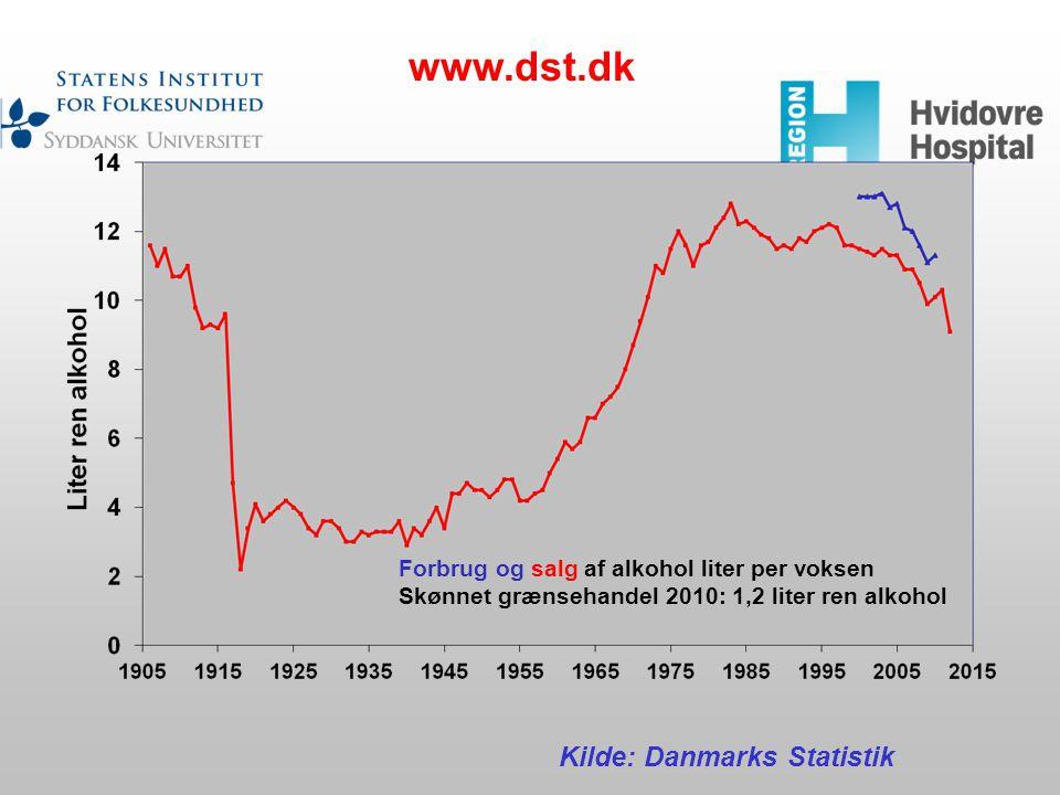 www.dst.dk Kilde: Danmarks Statistik