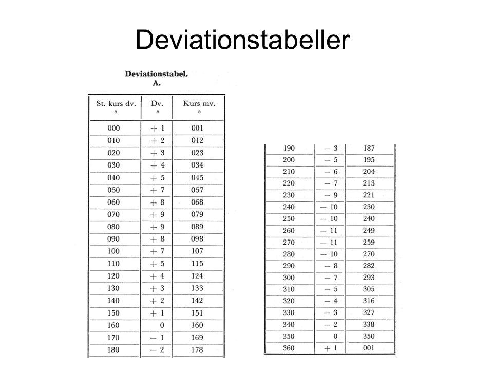 Deviationstabeller
