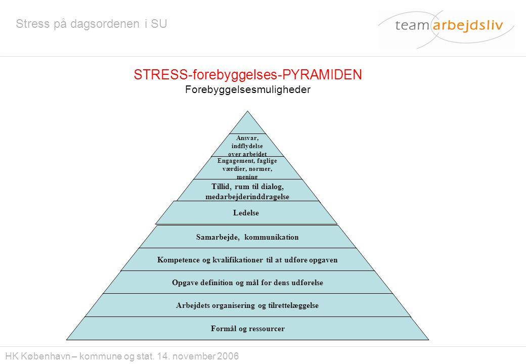 STRESS-forebyggelses-PYRAMIDEN