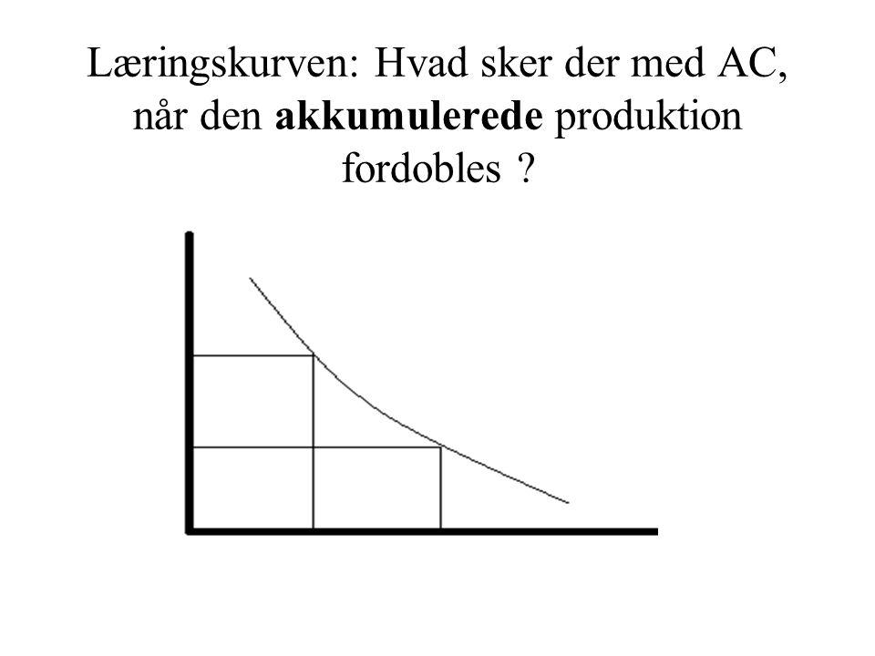 Læringskurven: Hvad sker der med AC, når den akkumulerede produktion fordobles