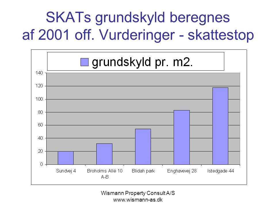 SKATs grundskyld beregnes af 2001 off. Vurderinger - skattestop