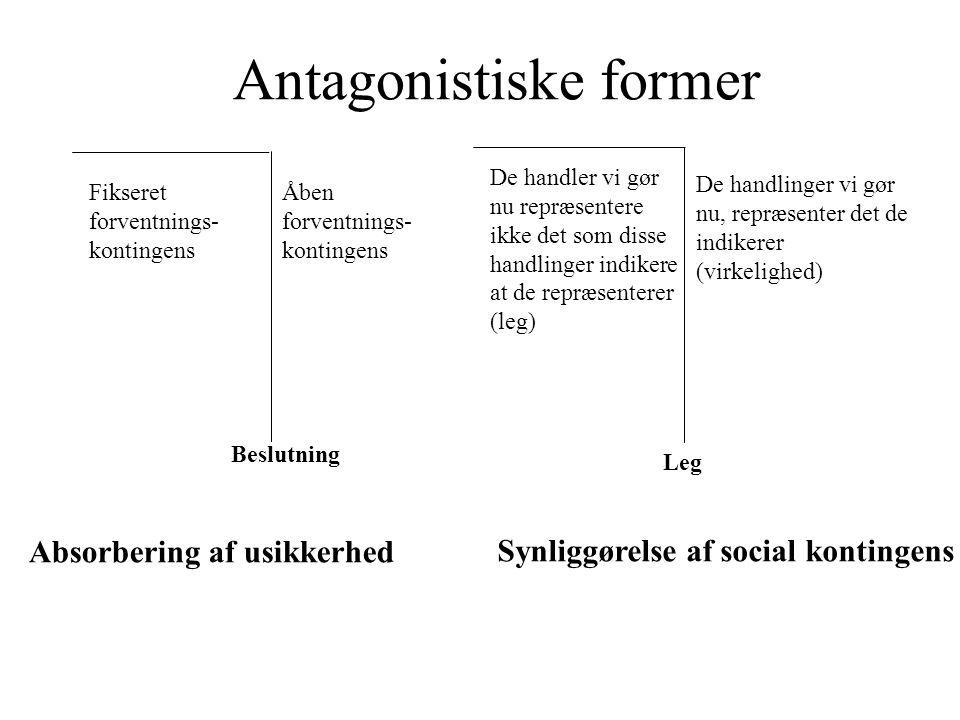 Antagonistiske former