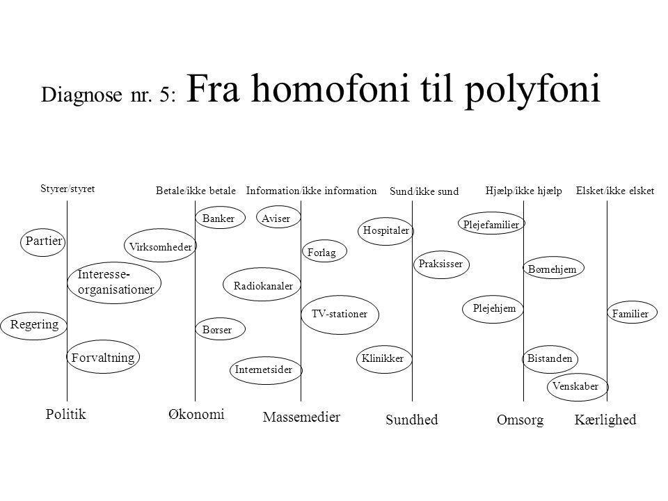 Diagnose nr. 5: Fra homofoni til polyfoni