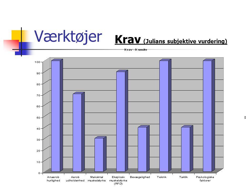 Værktøjer Krav (Julians subjektive vurdering)