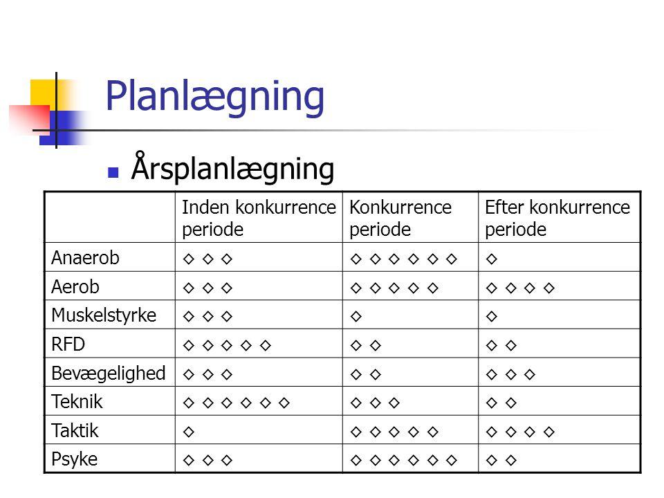 Planlægning Årsplanlægning Inden konkurrence periode