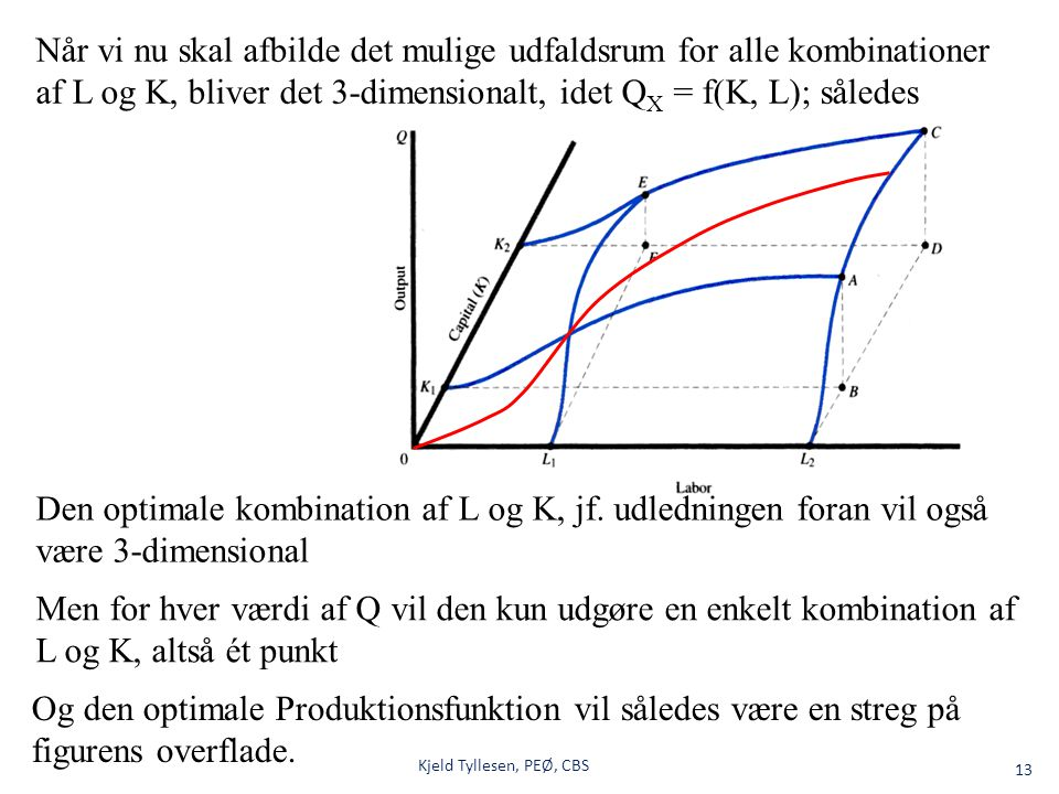 Når vi nu skal afbilde det mulige udfaldsrum for alle kombinationer af L og K, bliver det 3-dimensionalt, idet QX = f(K, L); således