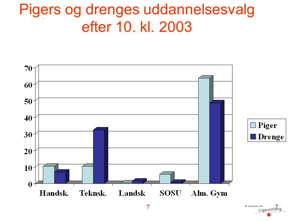 Pigers og drenges uddannelsesvalg efter 10. kl. 2003