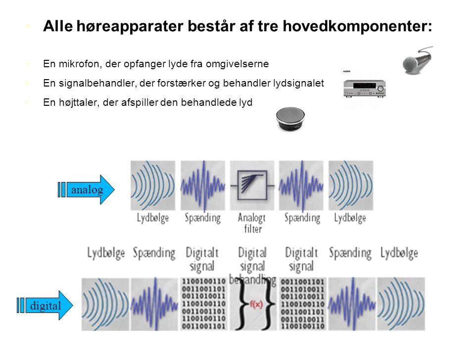 Alle høreapparater består af tre hovedkomponenter:
