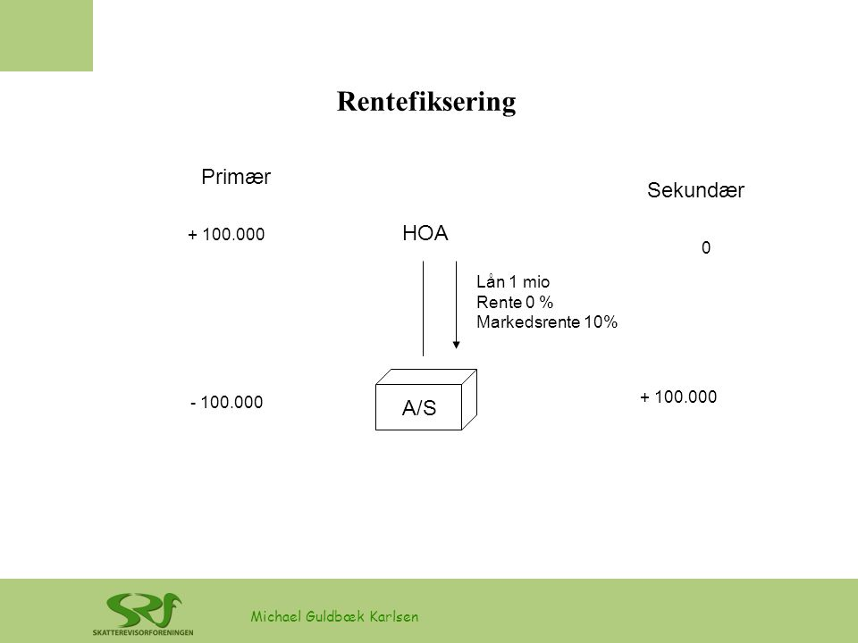 Rentefiksering Primær Sekundær HOA A/S + 100.000 Lån 1 mio Rente 0 %