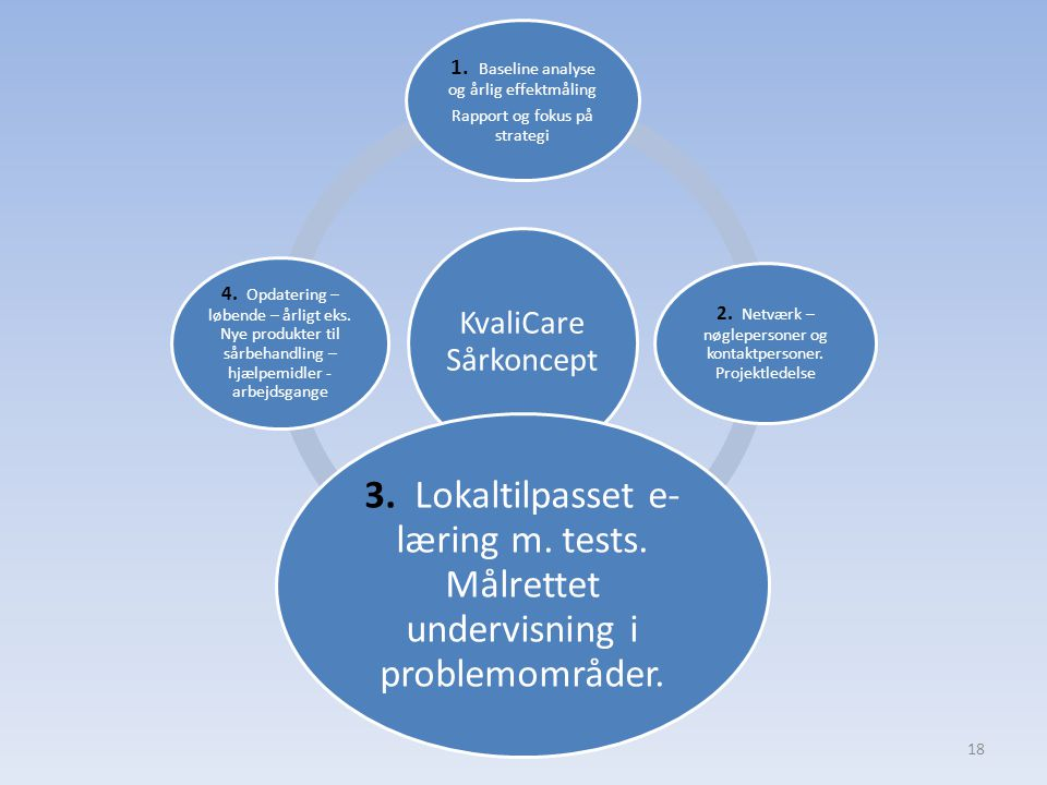 KvaliCare Sårkoncept 1. Baseline analyse og årlig effektmåling. Rapport og fokus på strategi.