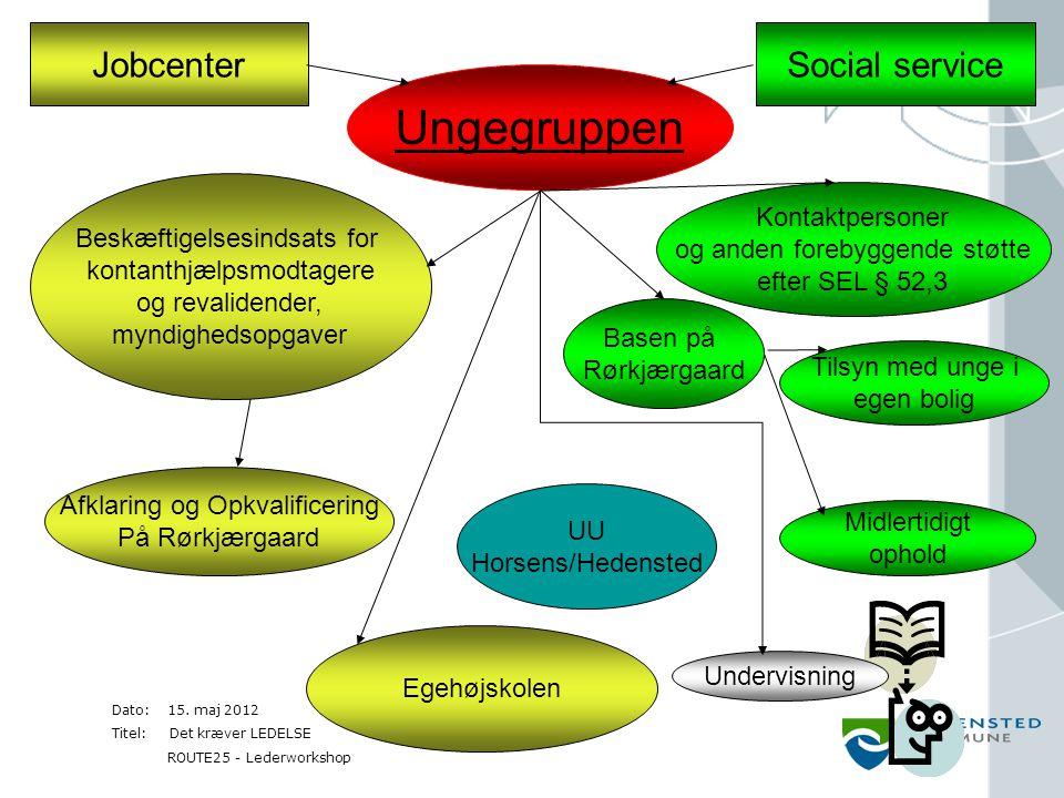 Ungegruppen Jobcenter Social service Kontaktpersoner