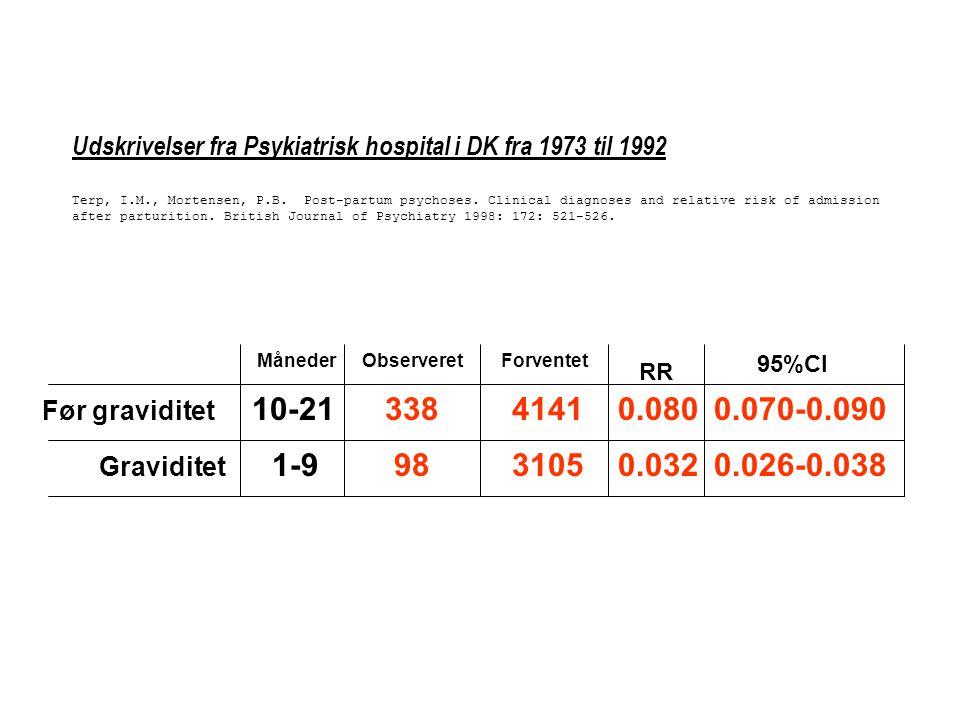 Udskrivelser fra Psykiatrisk hospital i DK fra 1973 til 1992 Terp, I.M., Mortensen, P.B. Post-partum psychoses. Clinical diagnoses and relative risk of admission after parturition. British Journal of Psychiatry 1998: 172: 521-526.