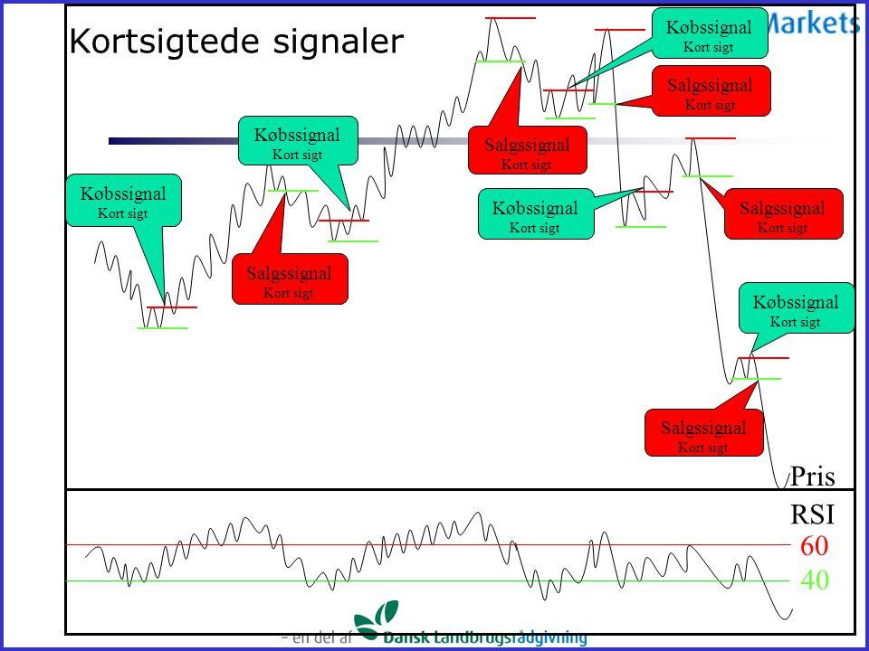 Kortsigtede signaler Pris RSI 60 40 Købssignal Kort sigt