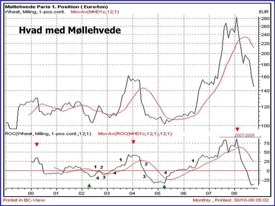 Hvad med Møllehvede 2007-2009 .