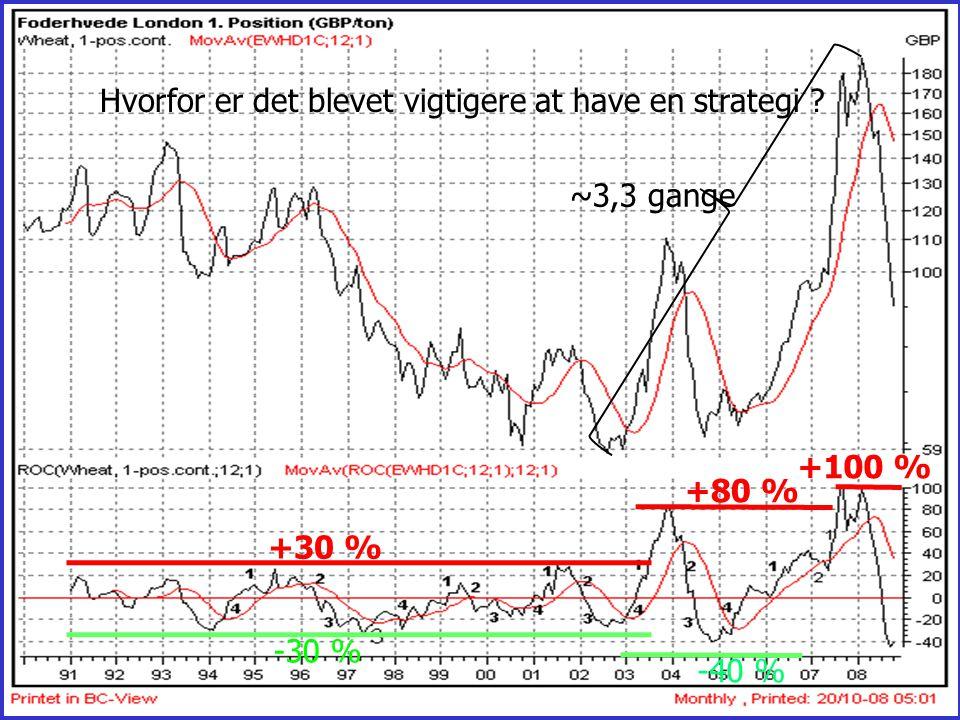 ~3,3 gange Hvorfor er det blevet vigtigere at have en strategi +100 % +80 % -40 % +30 % -30 %