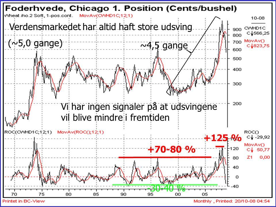 ~4,5 gange Verdensmarkedet har altid haft store udsving. (~5,0 gange) Vi har ingen signaler på at udsvingene.