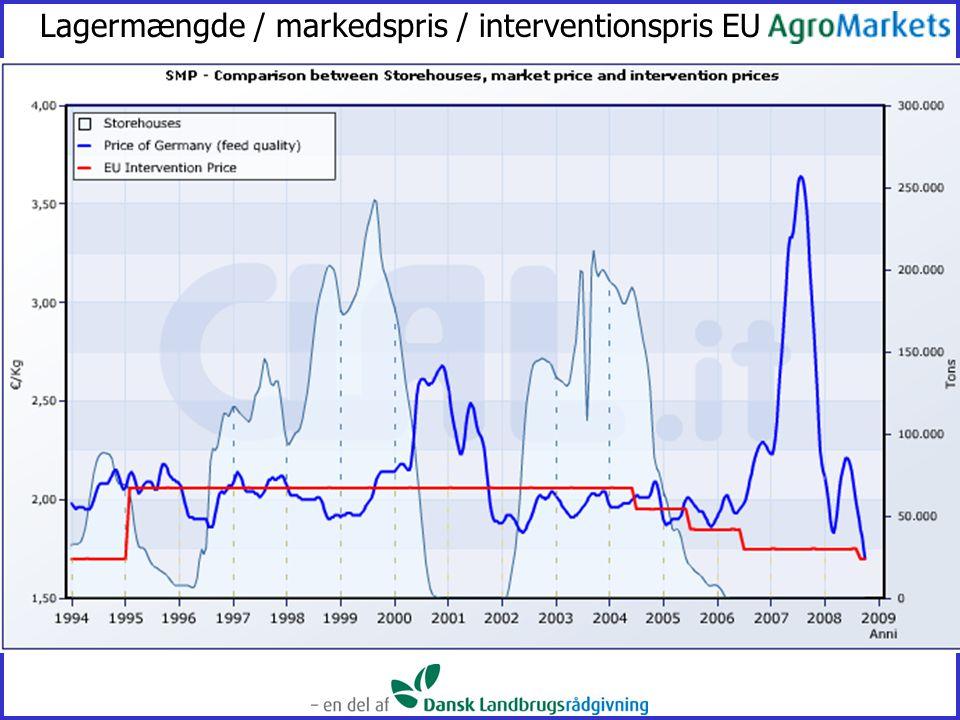 Lagermængde / markedspris / interventionspris EU