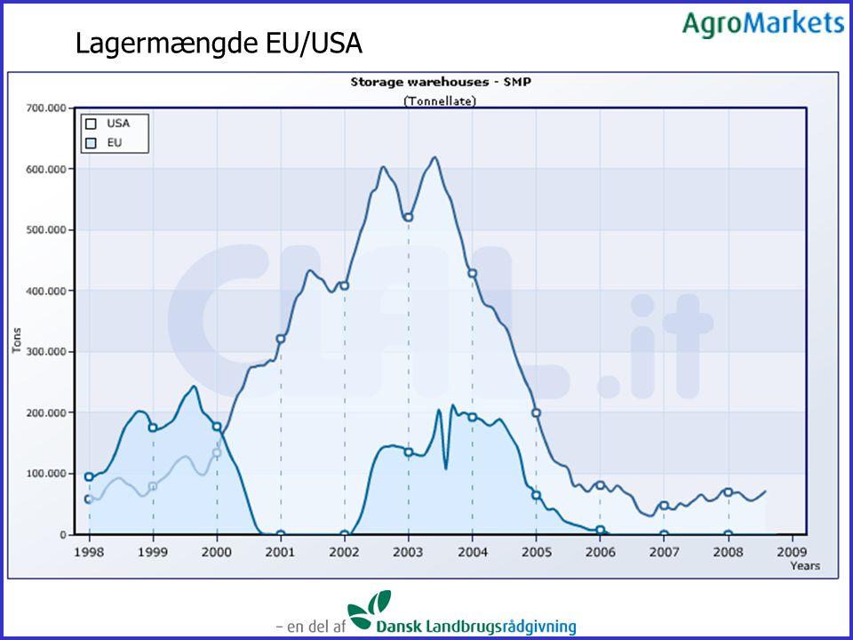Lagermængde EU/USA