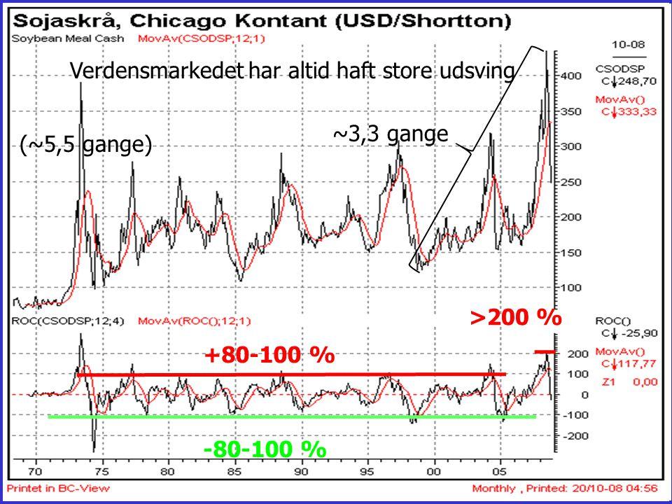 ~3,3 gange Verdensmarkedet har altid haft store udsving (~5,5 gange) >200 % +80-100 % -80-100 %
